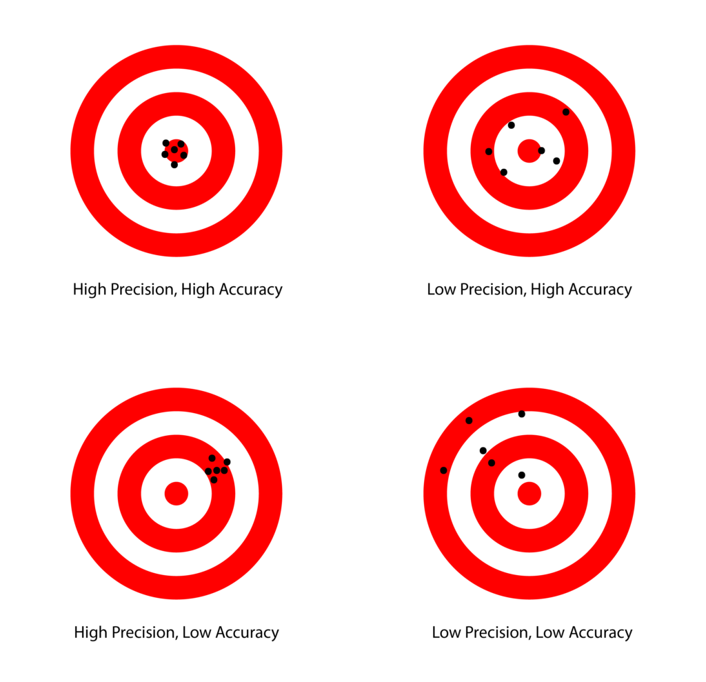 Chart comparing low and high accuracy and precision