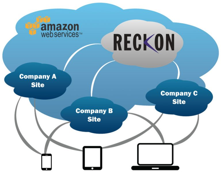 Diagram showing Reckon cloud hosting with Amazon Web Services