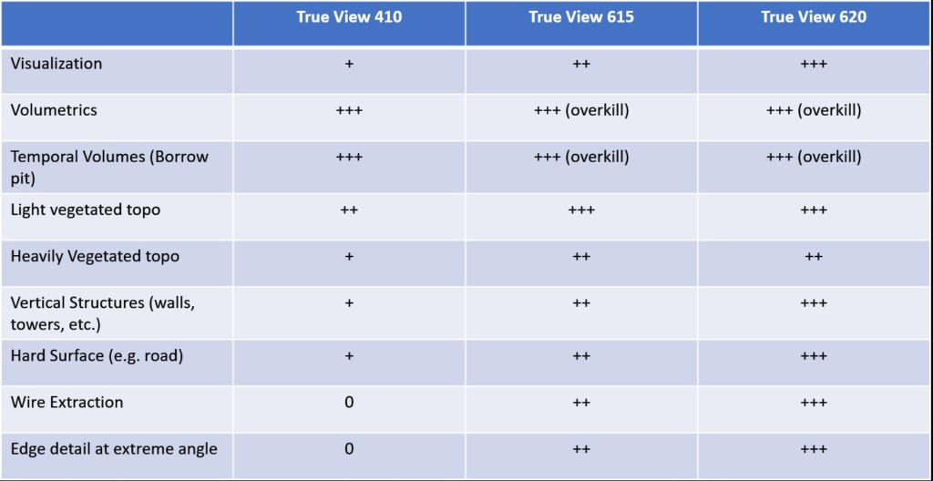 Comparison Table True View Sensors